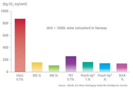 Norway wine consumption and packaging diagram